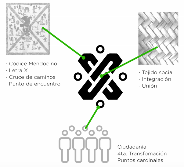 nueva imagen institucional de la Ciudad de México